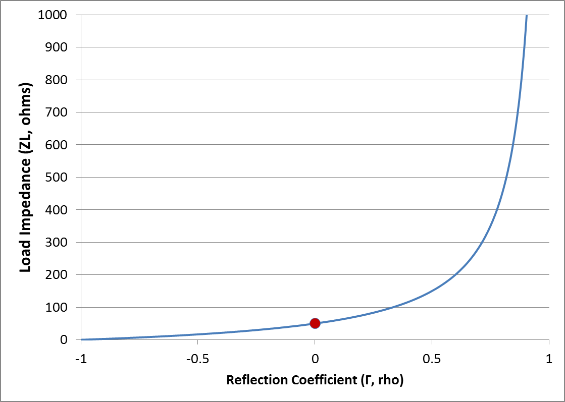 relationship of TDR impedance in ohms to reflection coefficient in rho