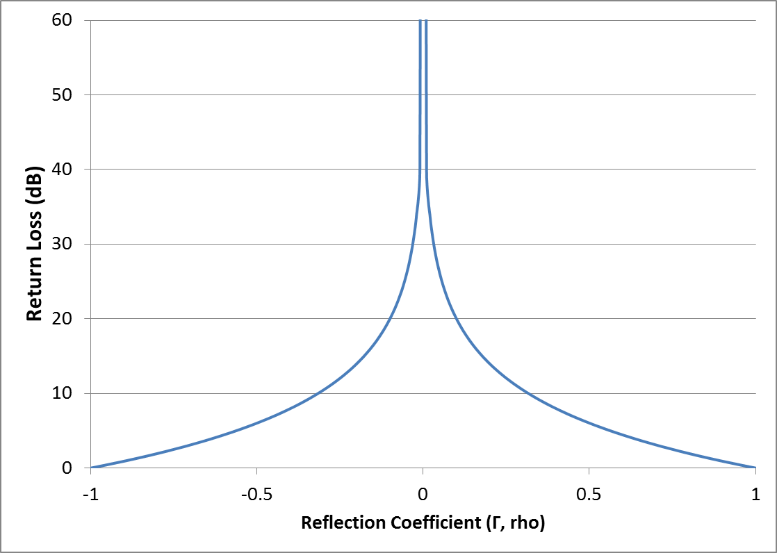 relationship of TDR return loss in dB to reflection coefficient in rho
