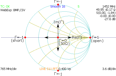 impedance smith chart relationships with real and imaginary impedance values for open short and 50 ohm loads from TDR waveform