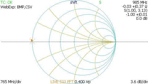 TDR smith chart impedance plot showing short fault