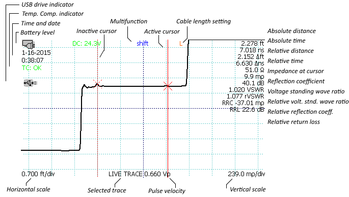 CT100 TDR screenshot showing distance time impedance reflection coefficient return loss VSWR waveform measurements