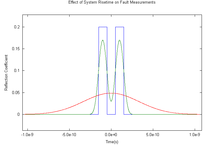 Figure 5: Effect of system risetime on fault measurements.