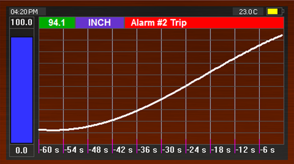 EFP-IL real-time water level history graph with level alarms